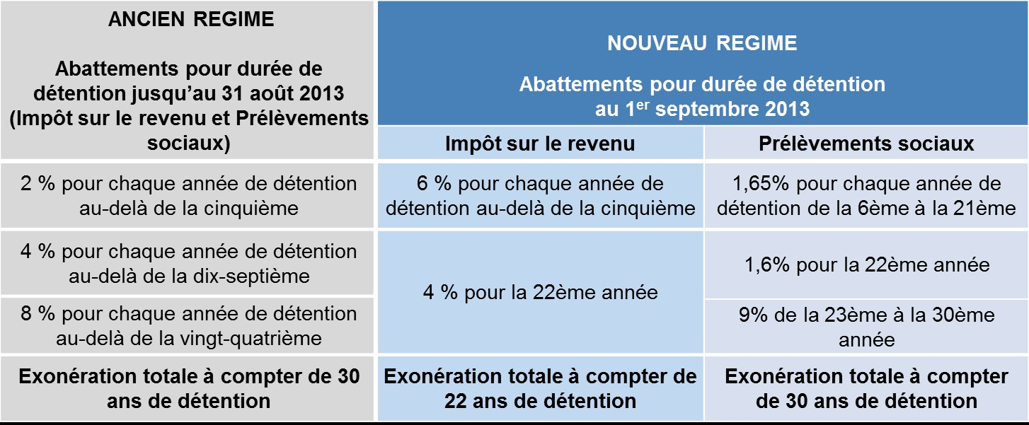 La Detention De Biens Immobiliers Francais Par Des Expatries En Suisse